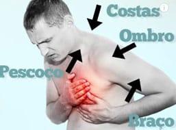 Uma dor desencadeada por esforço físico ou uma dor desencadeada por estresse emocional importante, pode ser uma dor anginosa e é um dos fatores de preocupação.
